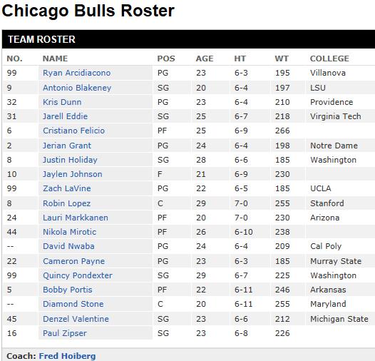 bulls roster